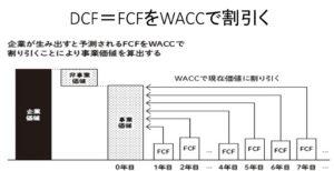 DCFWACC