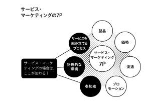 servicemarketing7P