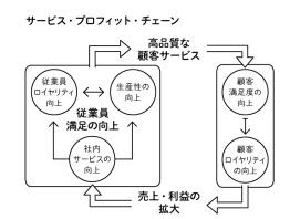 serviceprofitchain