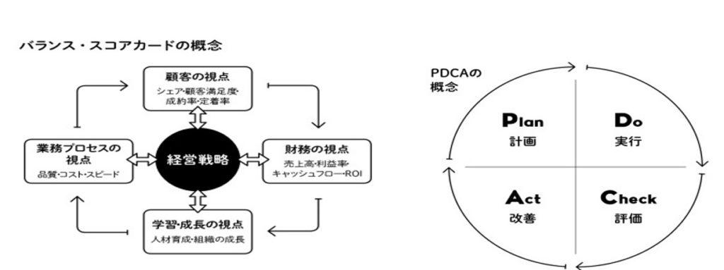 PDCA-BSC