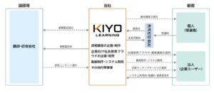 kiyolearningbusinessmodel